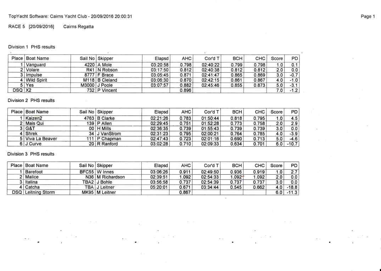 tww-sail-cairns-regatta-race-5-results